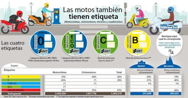 clasificación potencial contaminante motos