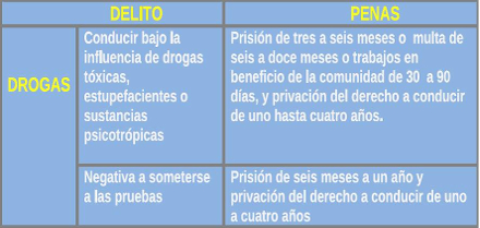 Sancion penal drogas