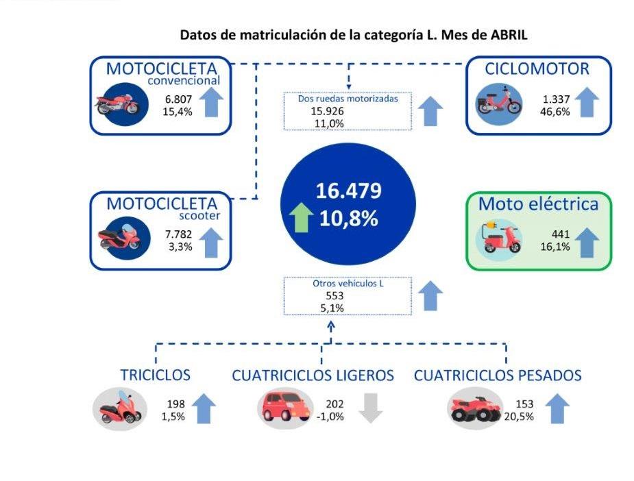 incremento matriculaciones motos