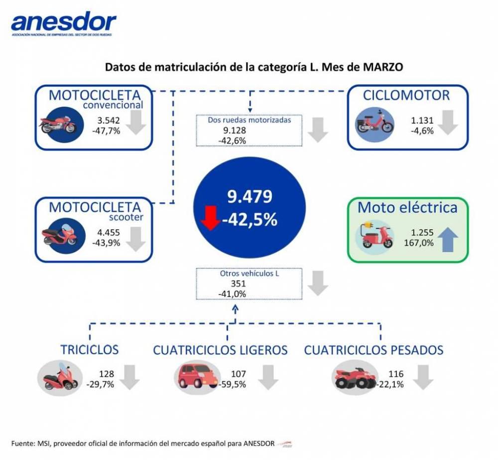ANESDOR-Matriculaciones-Marzo2020