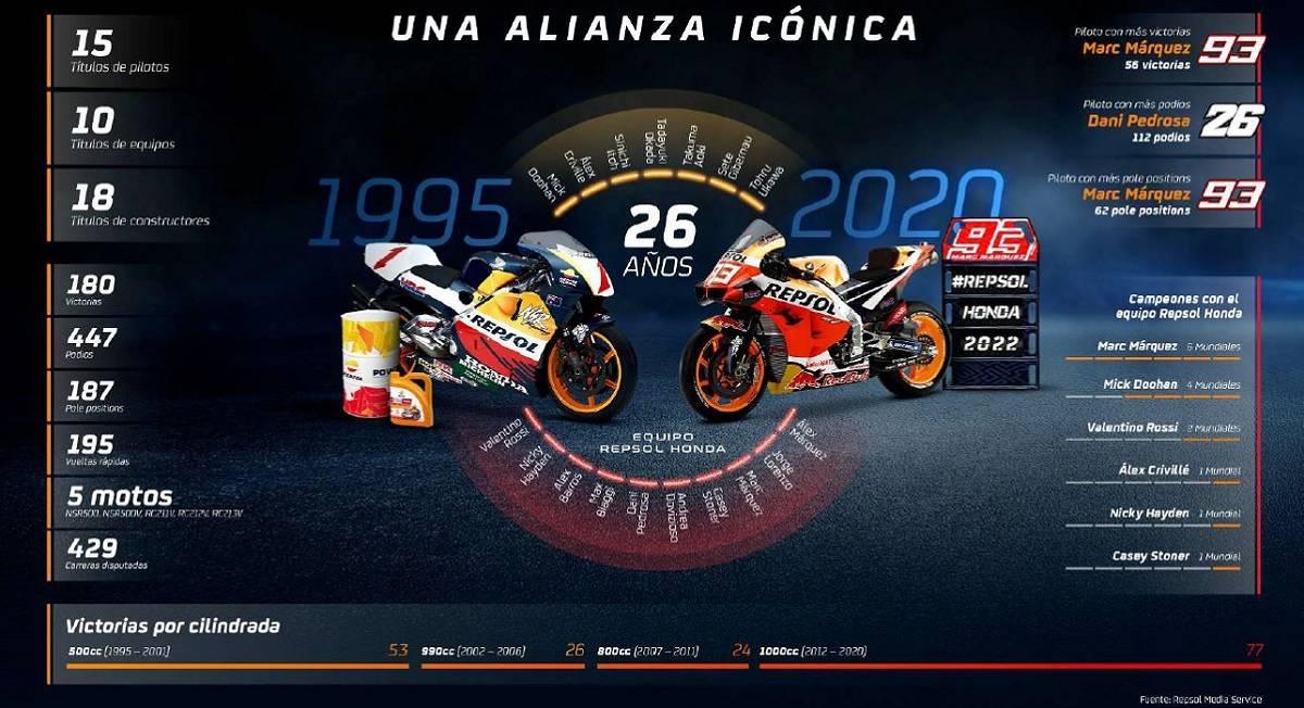 Honda Repsol alianza MotoGP hasta 2022